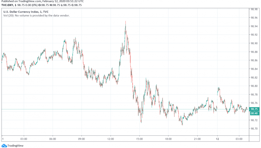 US Dollar Trades Strong as Markets Still Cautious About Coronavirus