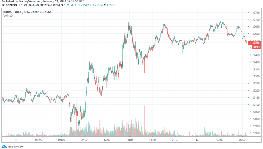 GBP/USD Strengthens Over Better Than Expected GDP Report, Waning Coronavirus Concerns