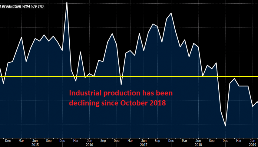 Industrial production falls deeper in contraction