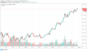Gold Climbs Higher as Hubei Reports Sudden Increase in Number of Coronavirus Cases