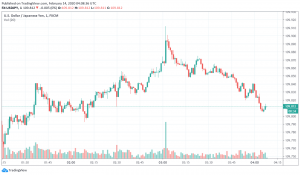 Japanese Yen in Favor as Risk Sentiment in Markets Weighed Down by Increasing Coronavirus Cases