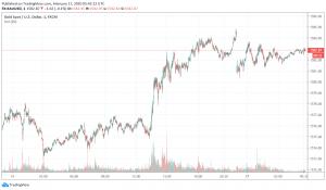 Gold Trades Cautious, Market Sentiment Still Dominated by Coronavirus Concerns