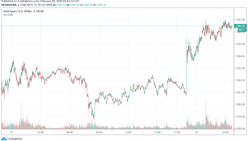 Gold Edges Higher as Markets Worry About Coronavirus Impact on Economic Growth