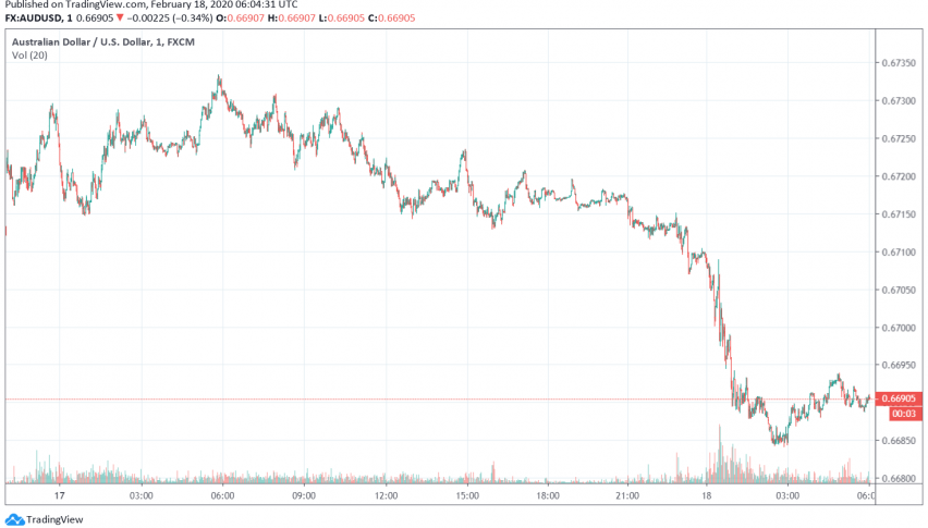 AUD/USD Weakens as RBA Hints at Further Easing of Monetary Policy