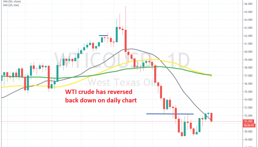 The retrace seems to be over for crude Oil