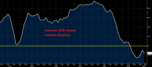 The German ZEW current situation indicator falls deeper in contraction