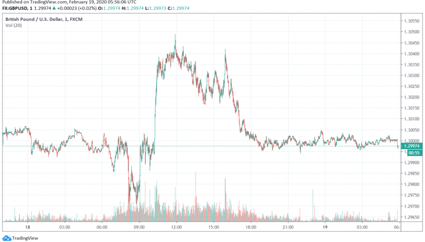 GBP/USD Weakens Over Rising Uncertainty About Britain-EU Negotiations