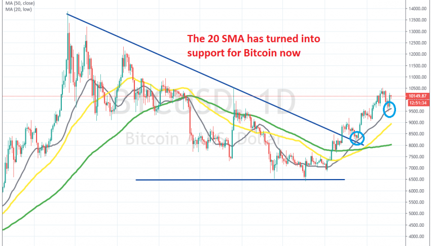 The pullback ended at the 20 SMA on the daily chart for Bitcoin