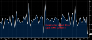Construction output falls in contraction again
