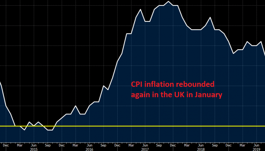 The retrace in CPI might be over now