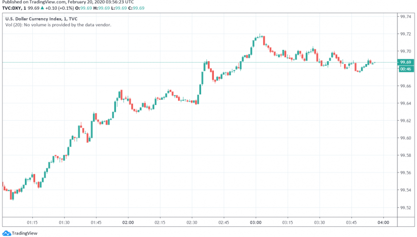 US Dollar Strengthens as Fed Sounds Optimistic About Economy