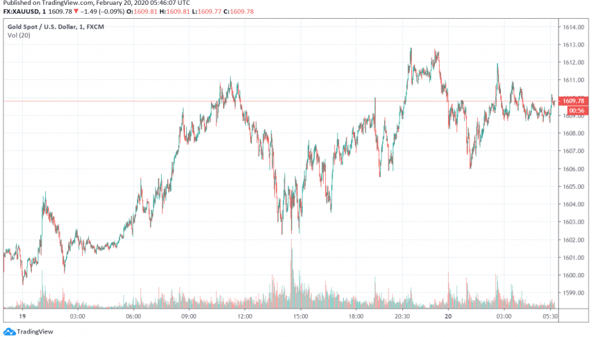 Gold Prices Continue Above $1,600, Markets Focus on Coronavirus Fears