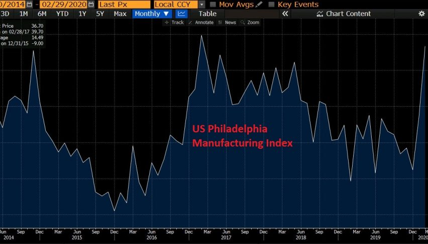 Philly FED manufacturing index jumps higher again this month