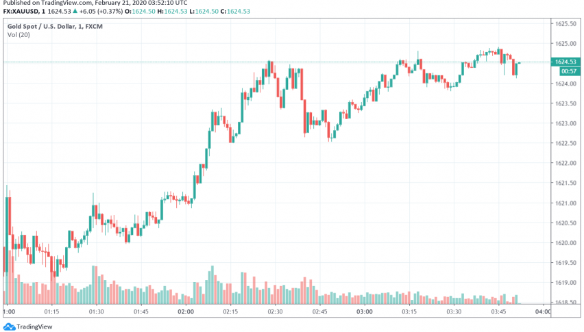 Gold Rising Higher, Trading Near Seven-Year Highs