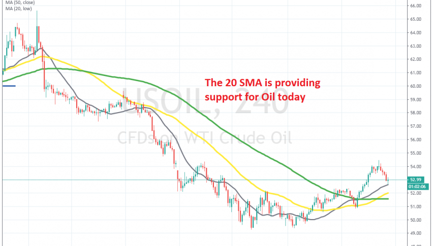 MAs have turned from resistance into support now