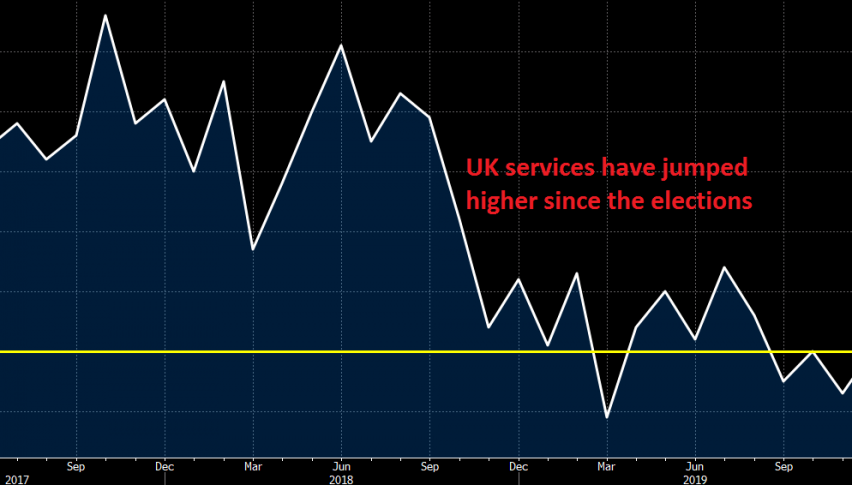 Services are in a good spot now in UK