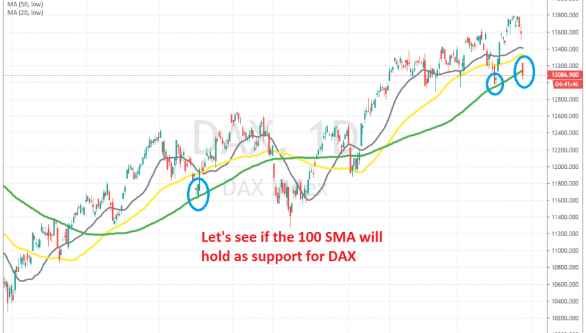 Dax still trading around the 100 SMA on the daily chart