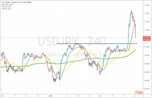 Can USD/JPY reverse from the 50 SMA?