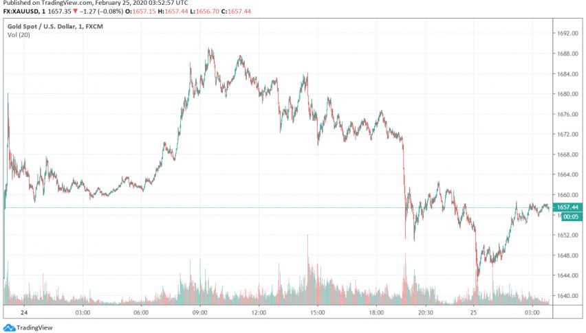 Gold Sees Slight Dip, But Sentiment Still Risk-off