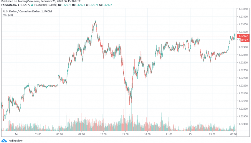 Canadian Dollar Steadies Slightly But Still Weak Even Over Fears of Declining Crude Oil Demand
