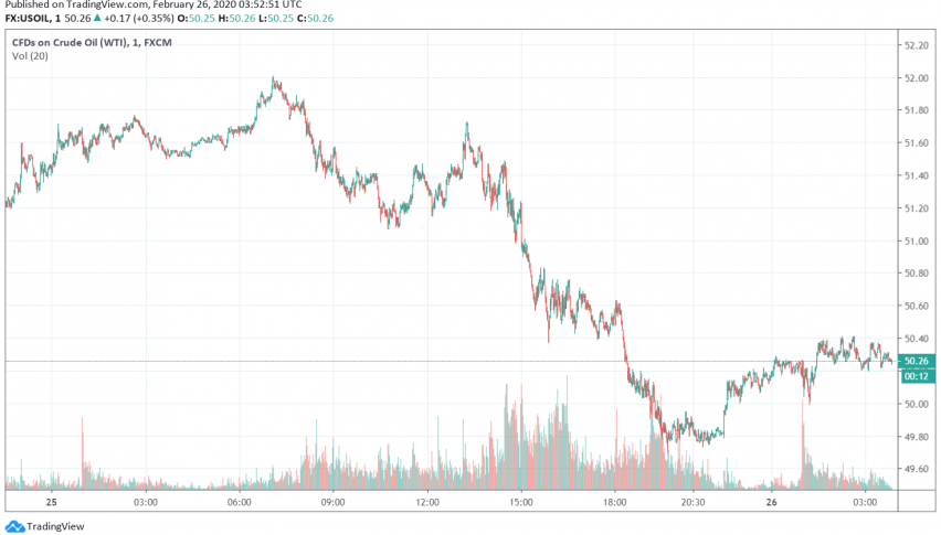 WTI Crude Oil Recovers Slightly, But Under Pressure Due to Falling Demand
