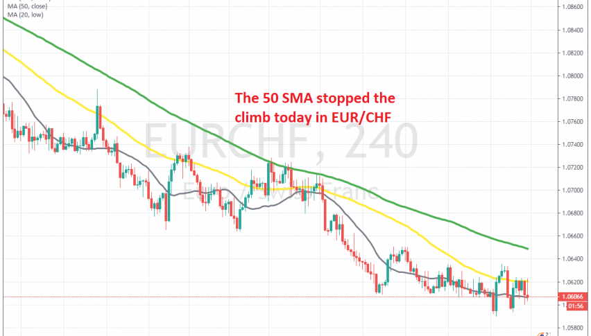 The trend remains bearish for EUR/CHF
