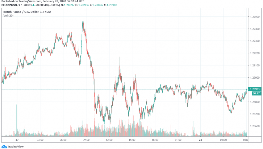 GBP/USD Weakens After UK Threatens to Call Off Trade Talks With the EU