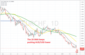 AUD/USD continues the bearish trend