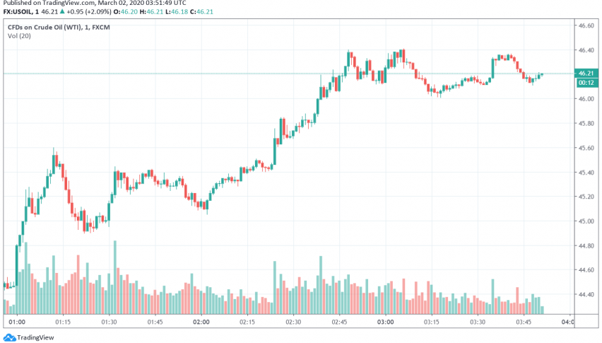WTI Crude Oil Recovers Slightly Over Hopes of OPEC Supply Cuts, Rate Cuts by Central Banks