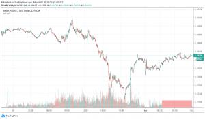 GBP/USD Improves But Still Weak Over Coronavirus, Trade Negotiation Concerns