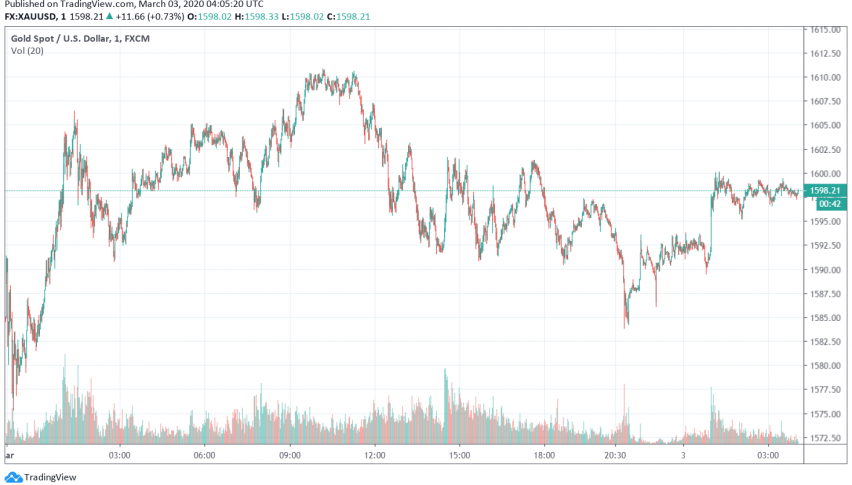 Gold Bullish for Second Consecutive Day as Markets Anticipate Central Banks' Reaction to Coronavirus