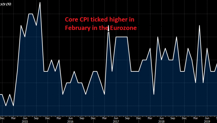 Core inflation increased a bit last month