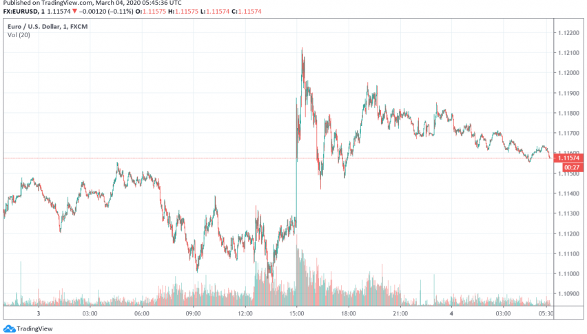 EUR/USD Bullish After Fed Rate Cut Turns Traders Away from US Dollar