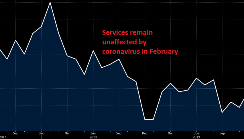 Services have been holding up well in February, but let's wait for March