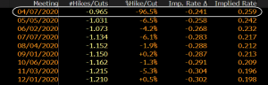 Odds for another rate cut from the RBA next month stand close to 100%