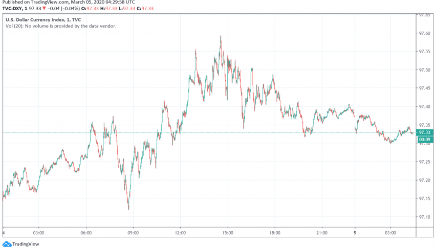 US Dollar Recovers After Strong Economic Data Releases