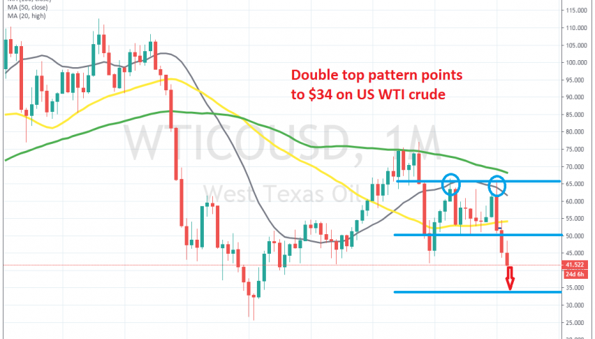 Crude Oil resumed the decline as OPEC failed to cut production this week