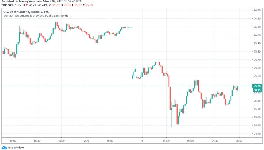 US Dollar Trades Weak After US Treasury Yields Fall to Record Lows