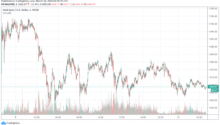Gold Prices Edge Lower as Hopes for Fiscal Stimulus Support US Dollar