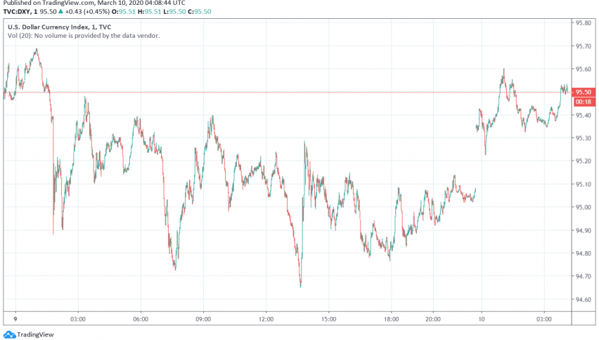 US Dollar Recovers But Could Remain Under Strain