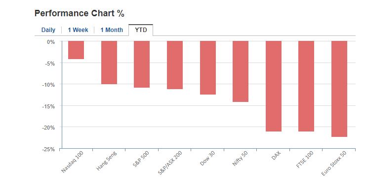 Market Returns