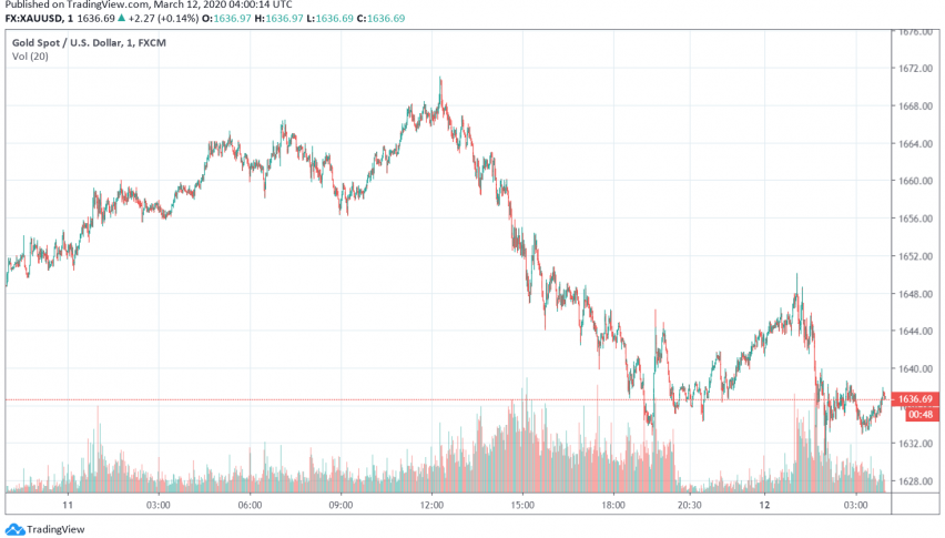 Gold Trading Bullish as Markets Increasingly Concerned About Risk of Recession in Global Economy