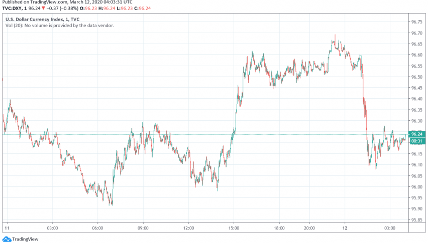 US Dollar Weakens as US Announces Travel Ban to Europe, Fed Rate Cut Awaited