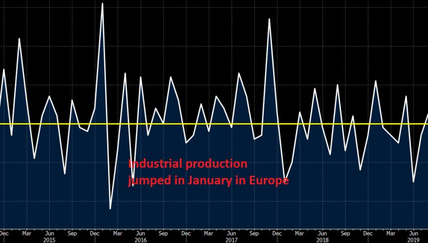 Industrial production has been quite volatile