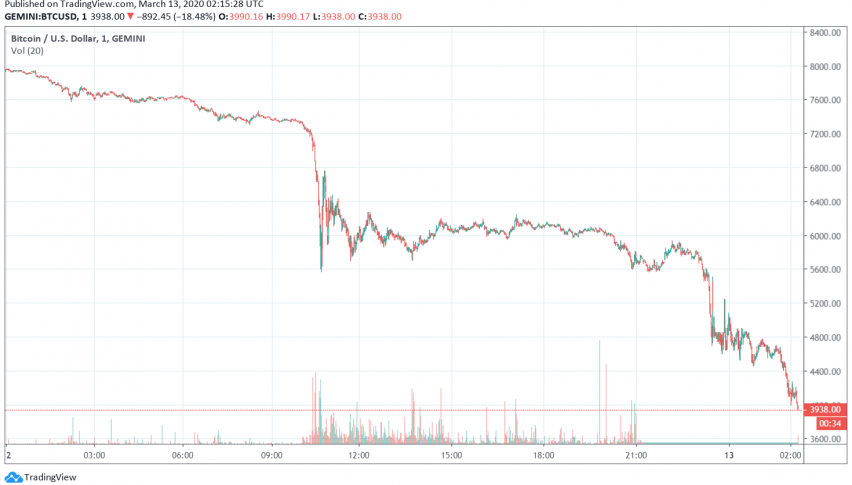 Market's Risk-off Sentiment Drives Sell-off in Cryptocurrencies Too