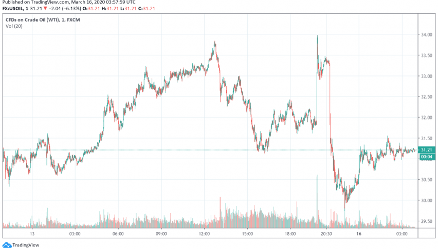 WTI Crude Oil Prices Drop After Fed's Second Rate Cut This Month