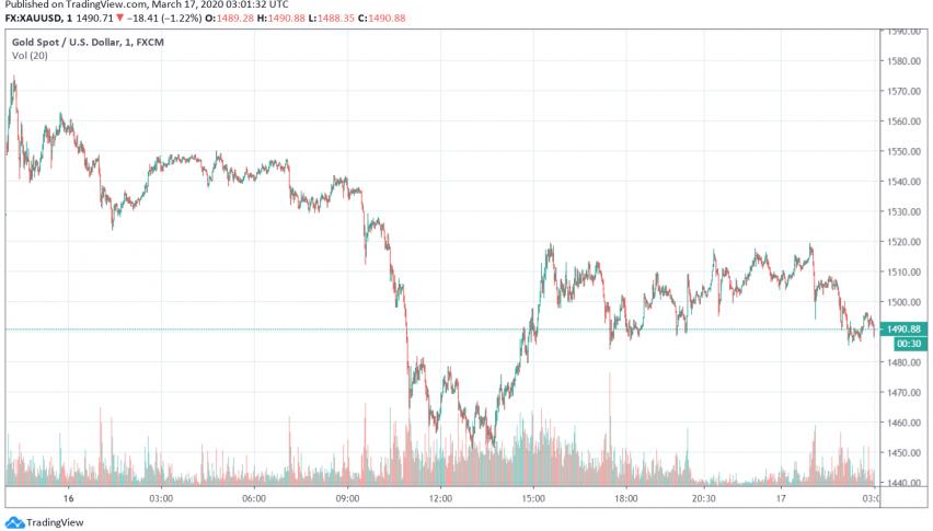 Gold Falls Below $1,500 as Market Sell-off Impacts Precious Metal