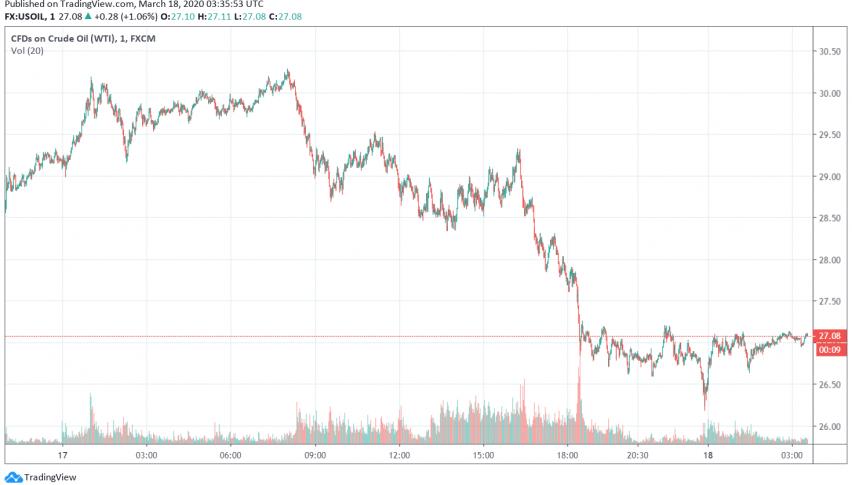 WTI Crude Oil Prices Steady But Under Pressure as Global Economic Outlook Darkens Over Coronavirus