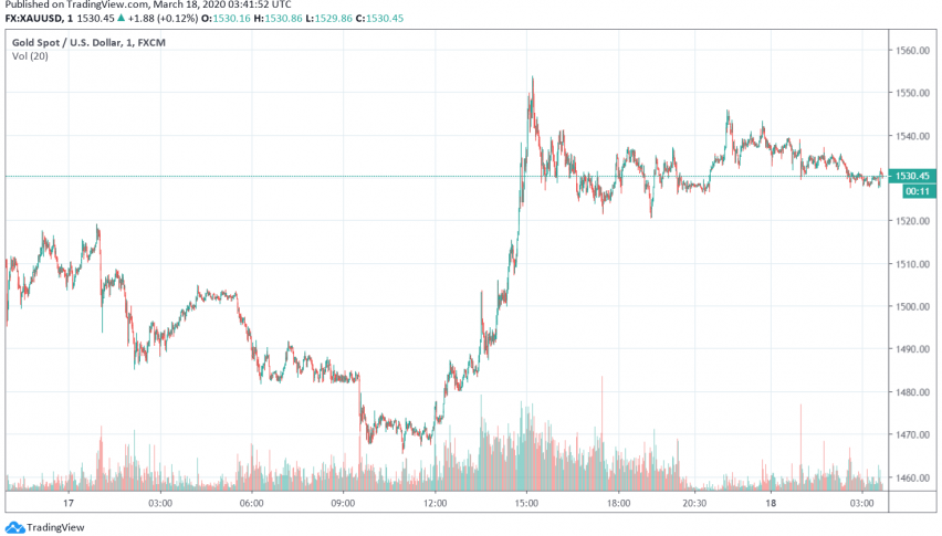 Gold Prices Tick Higher After Fed Announces Liquidity Boosting Measures