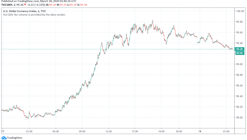 US Dollar Steady, Receives Support From Rising Treasury Yields